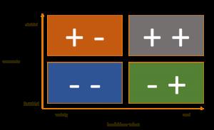 HR-scenario's makkelijk door deze matrix matrix